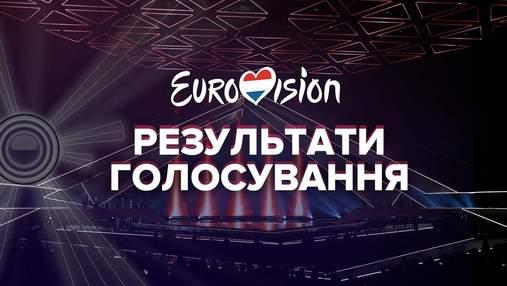 Результаты голосования Евровидения-2021